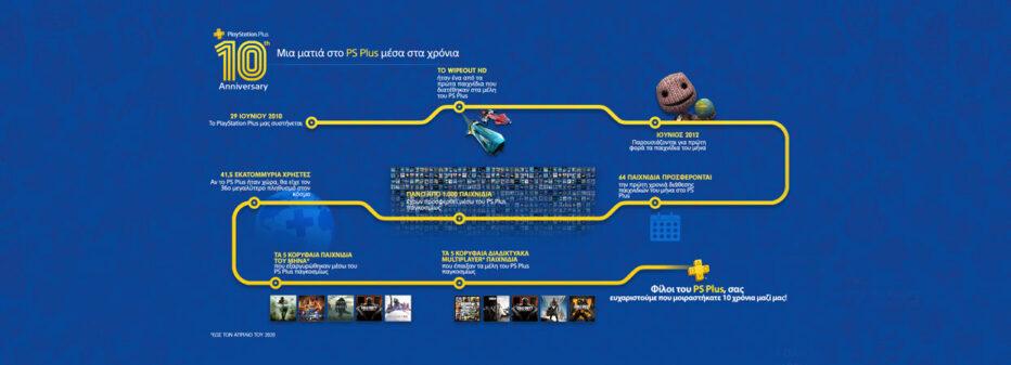 Το PlayStation Plus έχει γενέθλια και κερνάει εκπλήξεις!